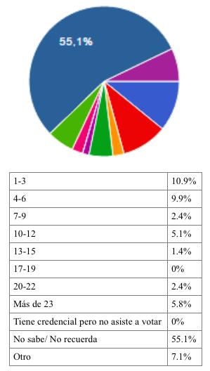 Cuantos-votos