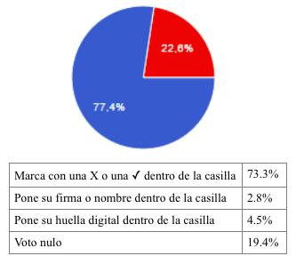 Forma-de-votar