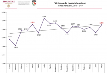 Con 96 asesinatos diarios cerró mayo, el mes más violento de AMLO pagina 3