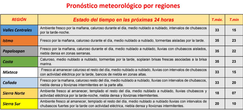 pronóstico meteorológico por regiones pagina 3