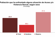 27, 2 % de mujeres fue víctima de acoso o violencia sexual en las calles pagina 3