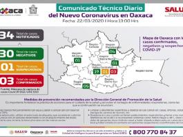 Aumentan a tres casos de coronavirus en Oaxaca, es un joven de 22 años de Valles Centrales