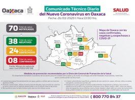 Oaxaca entra en fase difícil del coronavirus
