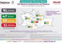 Oaxaca suma 11 casos positivos de coronavirus y mantiene 33 sospechosos