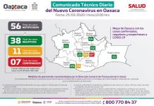 Tres mujeres dan positivo al coronavirus en Oaxaca